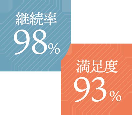 継続率98%・満足度93%